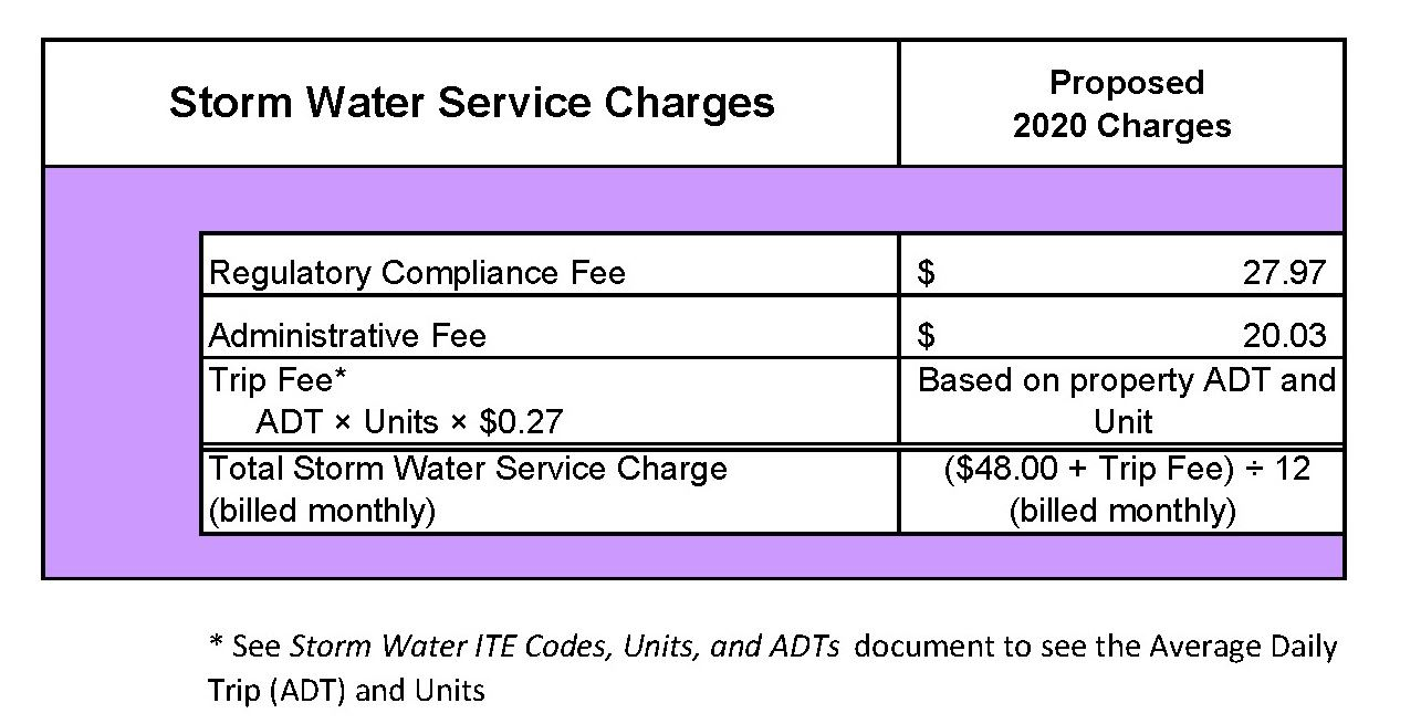 New Storm Water Rate calculations effective 2020